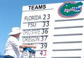 Gators at the top of the scoreboard